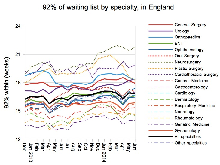 92pc of specialty waiting lists within