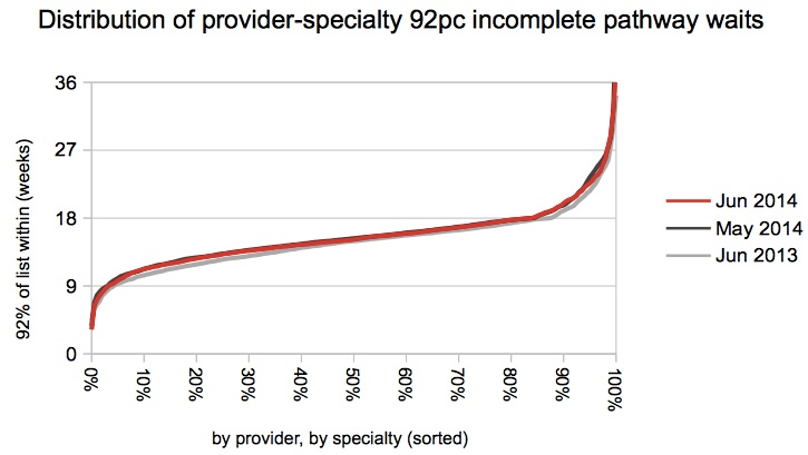 Distribution of provider-specialty 92pc waits