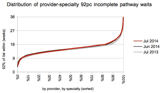 Distribution of Trust-specialty waits