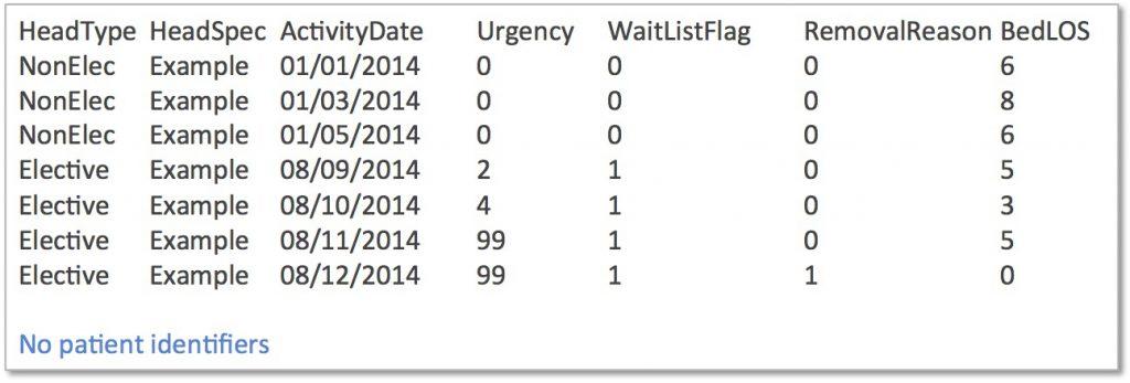 Patient level activity from inpatient PAS