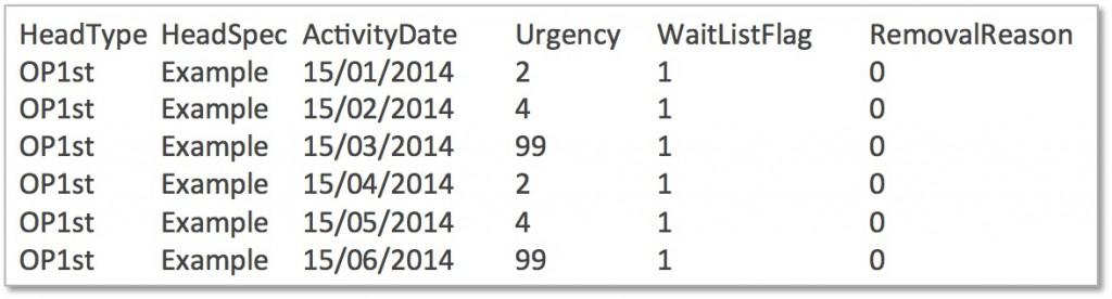 Patient level activity from outpatient PAS