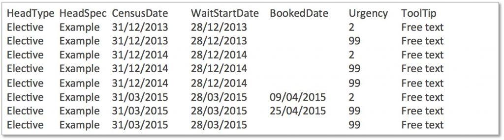 Patient level waiting list snapshots