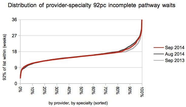 Distribution of 92pc waits by provider-specialty