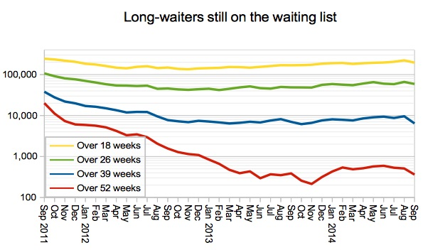 Long waiters on the list