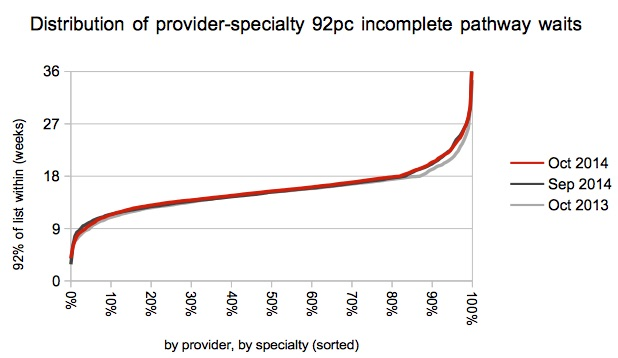 Distribution of 92pc waits by service