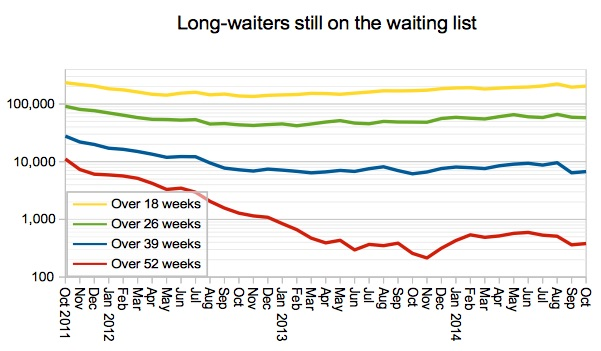 Long-waiters still on waiting list