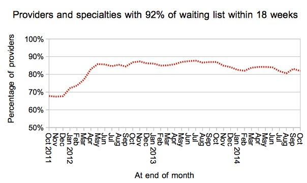 Services achieving 92pc within 18 weeks