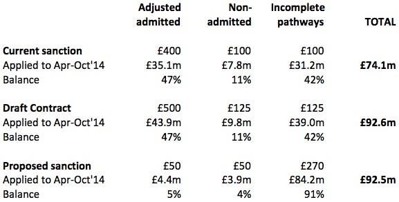 Sanction values compared