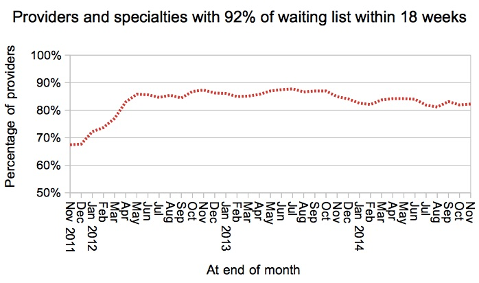 Provider-specialties achieving incomplete pathways target