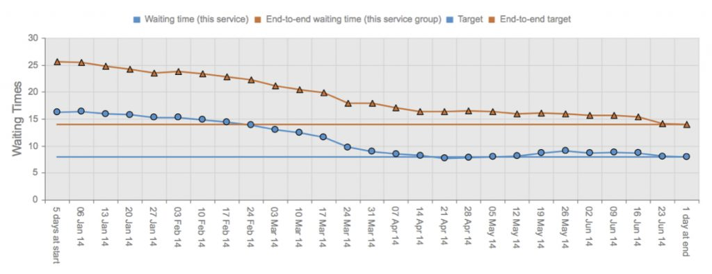 Waiting times profile