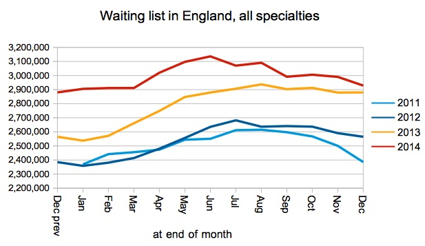 Waiting list in England - all specialties
