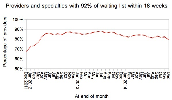 Trust-specialties breaching 92pc target