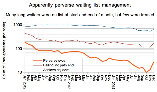 Apparent perverse waiting list management