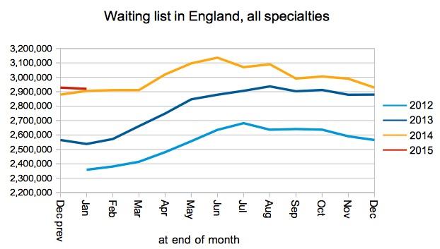 01 Gooroo Waiting list in England