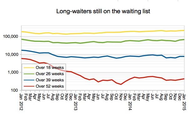 03 Gooroo Long-waiters still on the waiting list