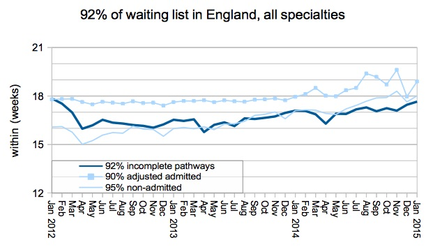04 Gooroo 92 percent of waiting list in England
