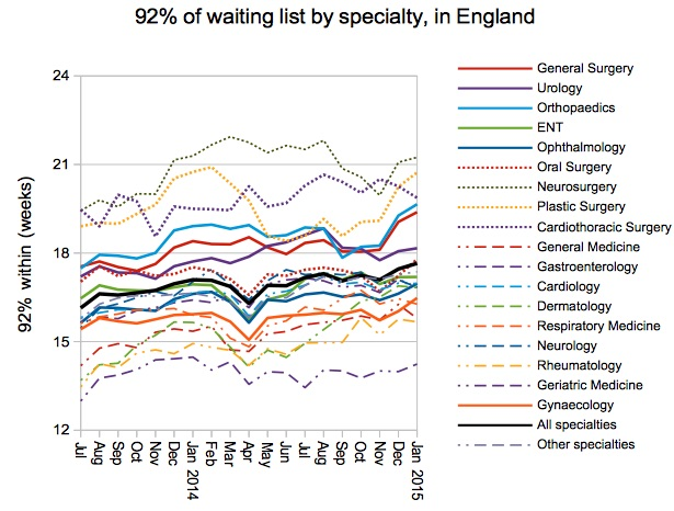 05 Gooroo 92 percent of waiting list by specialty