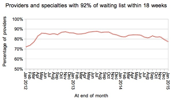 06 Gooroo Provider-specialties with 92 percent of list within 18 weeks