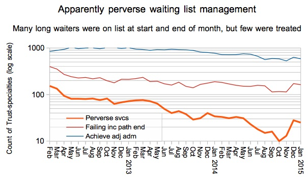 08 Gooroo Apparent perverse wait list management