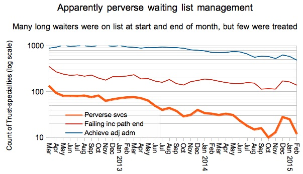 Apparently perverse waiting list management