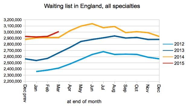 03 Gooroo Waiting list size in England