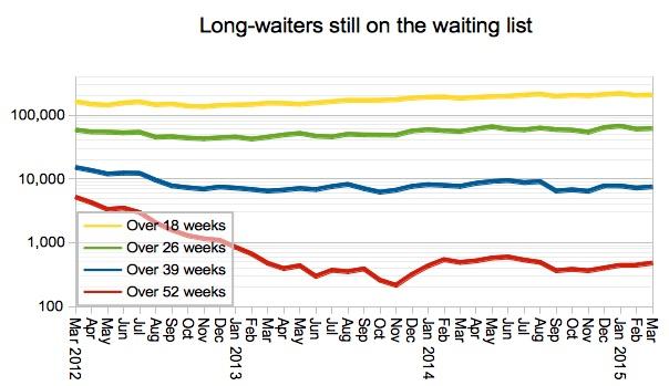 05 Gooroo Long-waiters still on the waiting list