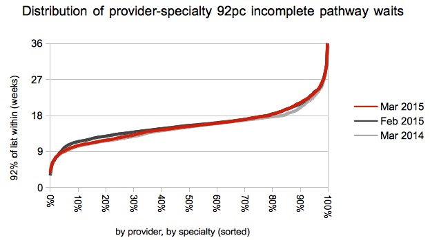 08 Gooroo Distribution of provider-specialty 92pc waits