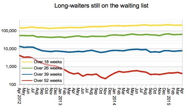05 Gooroo Long-waiters still on the list