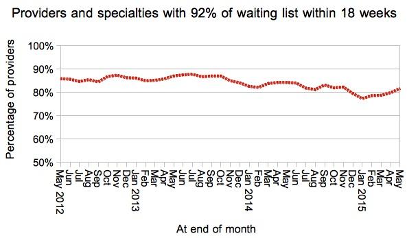 Provider-specialties achieving 18 weeks