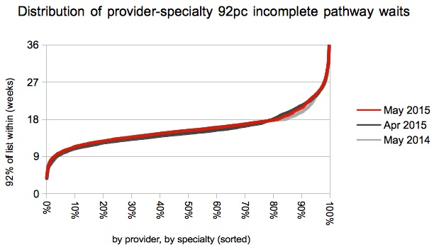 Distribution of provider-specialty waits