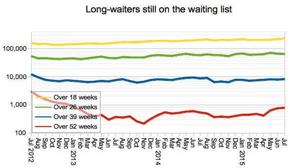 Long waiters