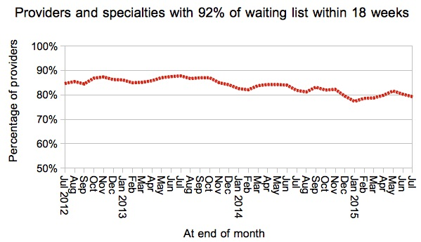 Trust-specialties achieving 18 weeks