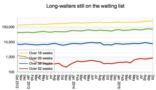 Long-waiters