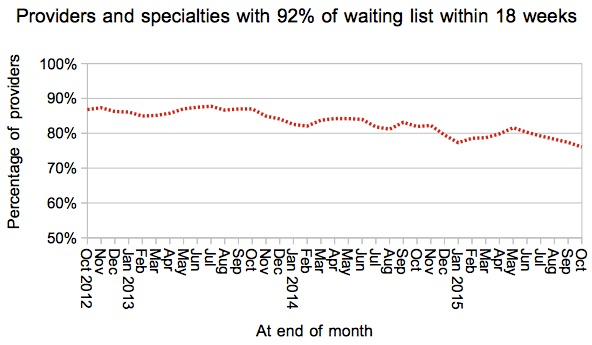 Services achieving 18 weeks