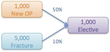 Scenario diagram