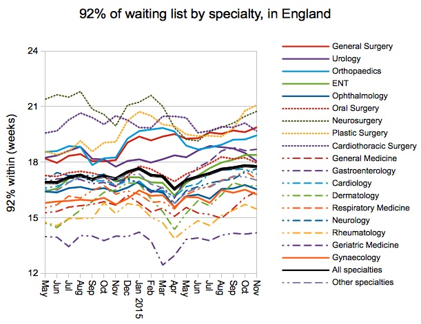 92pc of waiting list by specialty