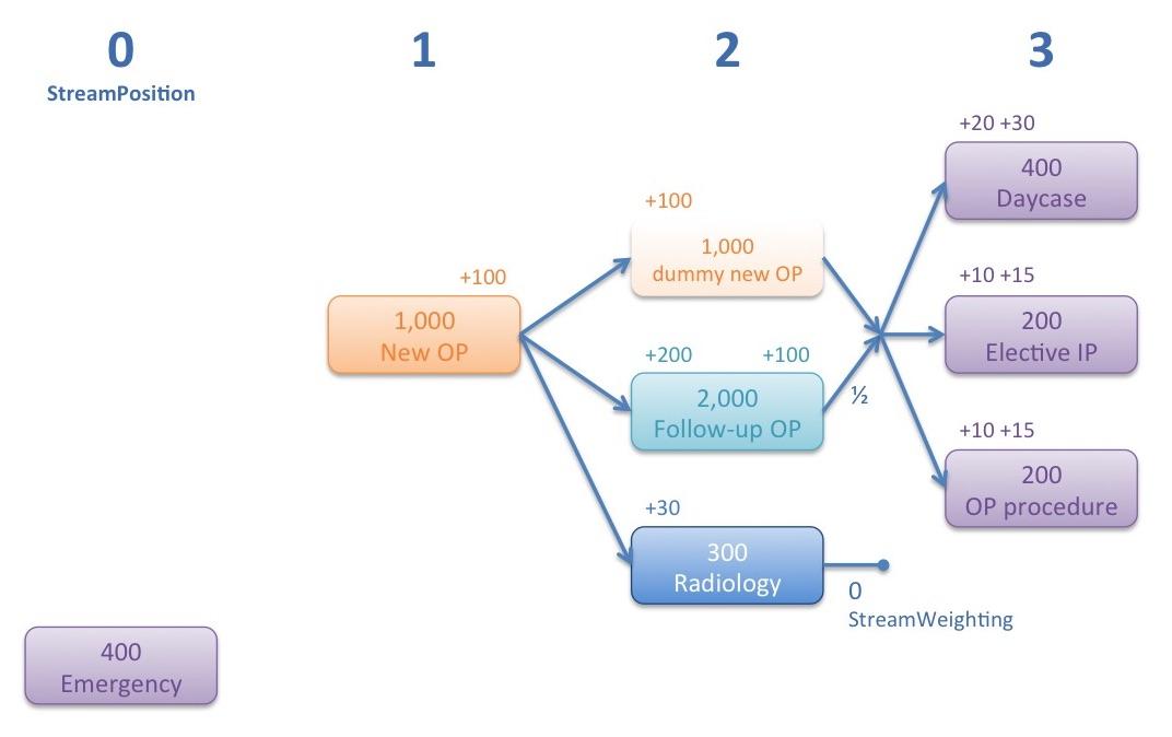 Complex pathway 2