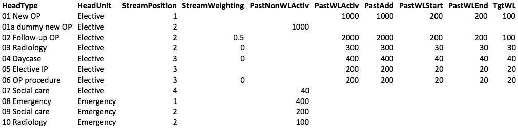 Complex pathway 3 dataset