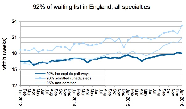 01 92 per cent of waiting list