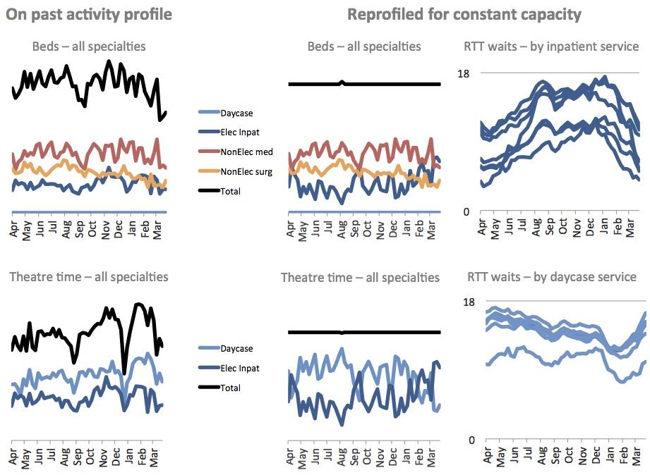 constant capacity plan