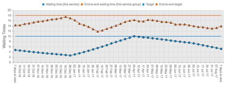 01 Achieve waiting time target throughout