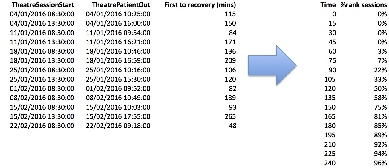 First to recovery - data and method