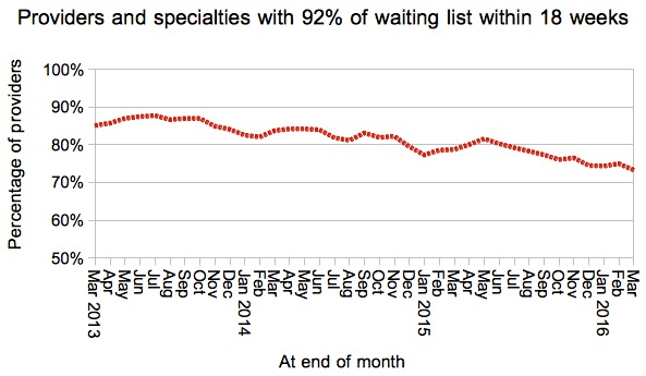 07 Services achieving 18 weeks