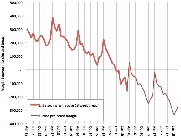 List size margin above 18 week breach