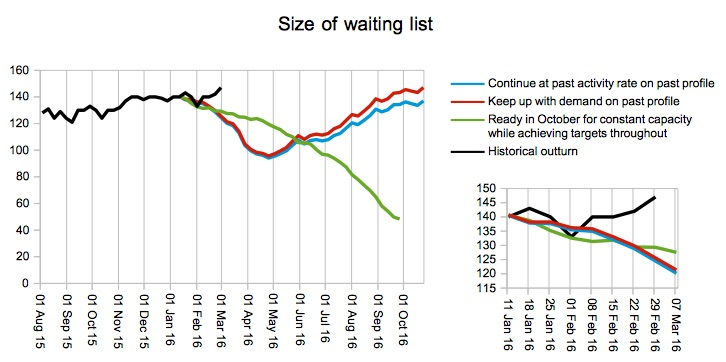 Size of waiting list against plan