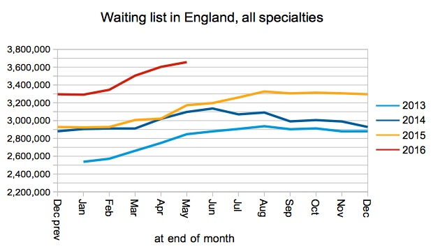 03 Waiting list in England