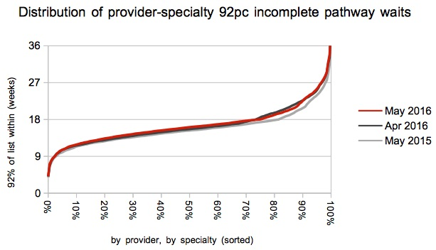 08 Distribution of 92pc waiting times