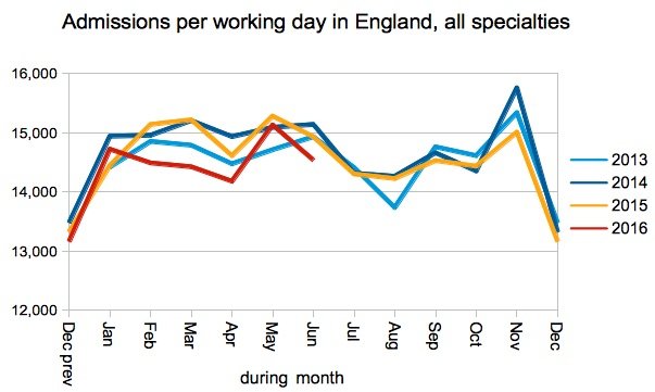 04 Admissions per working day