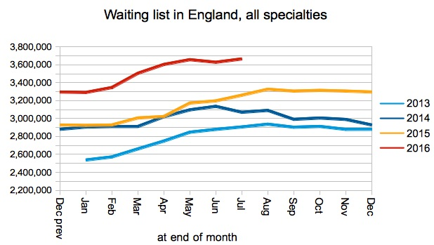 03-waiting-list-in-england