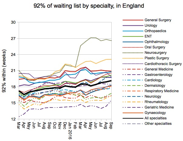 06-92pc-of-waiting-list-by-specialty